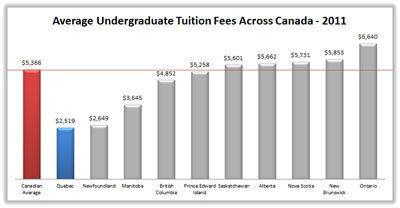 Returning Quebec Students Will Need to Retake Economics