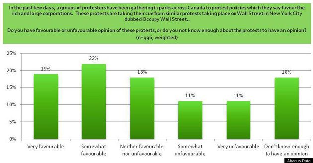Occupy Canada Protests Have Backing Of Plurality, But Most Doubt It Will Do Any Good: