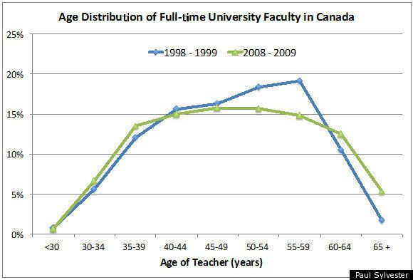 The Greying of Canadian University