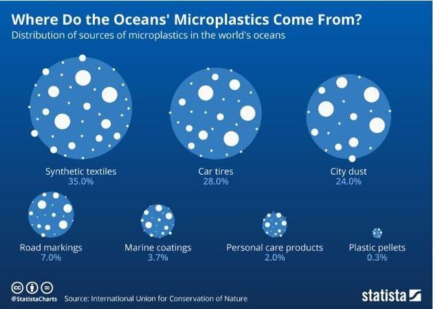 Από πού προέρχονται τα μικροπλαστικά που καταλήγουν στους