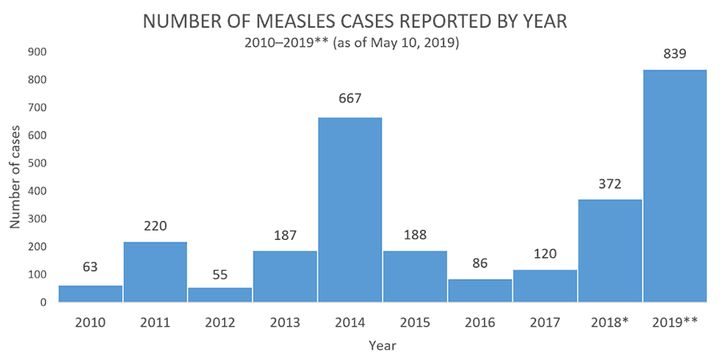 Number Of Measles Cases Reported By Year