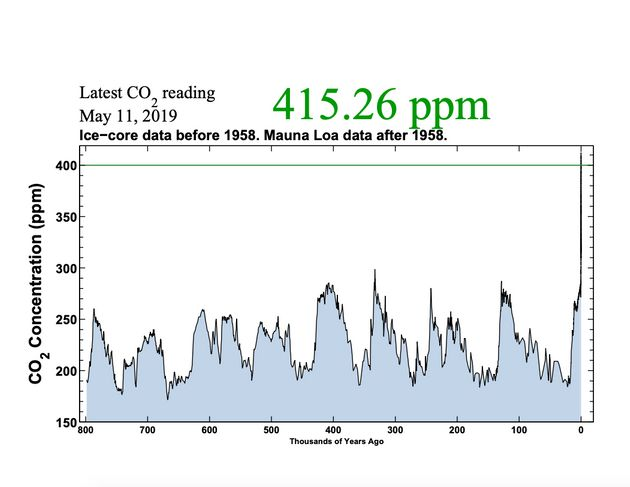Saturday's carbon dioxide reading at the Mauna Loa Observatory in Hawaii, depicted on a graph showing...