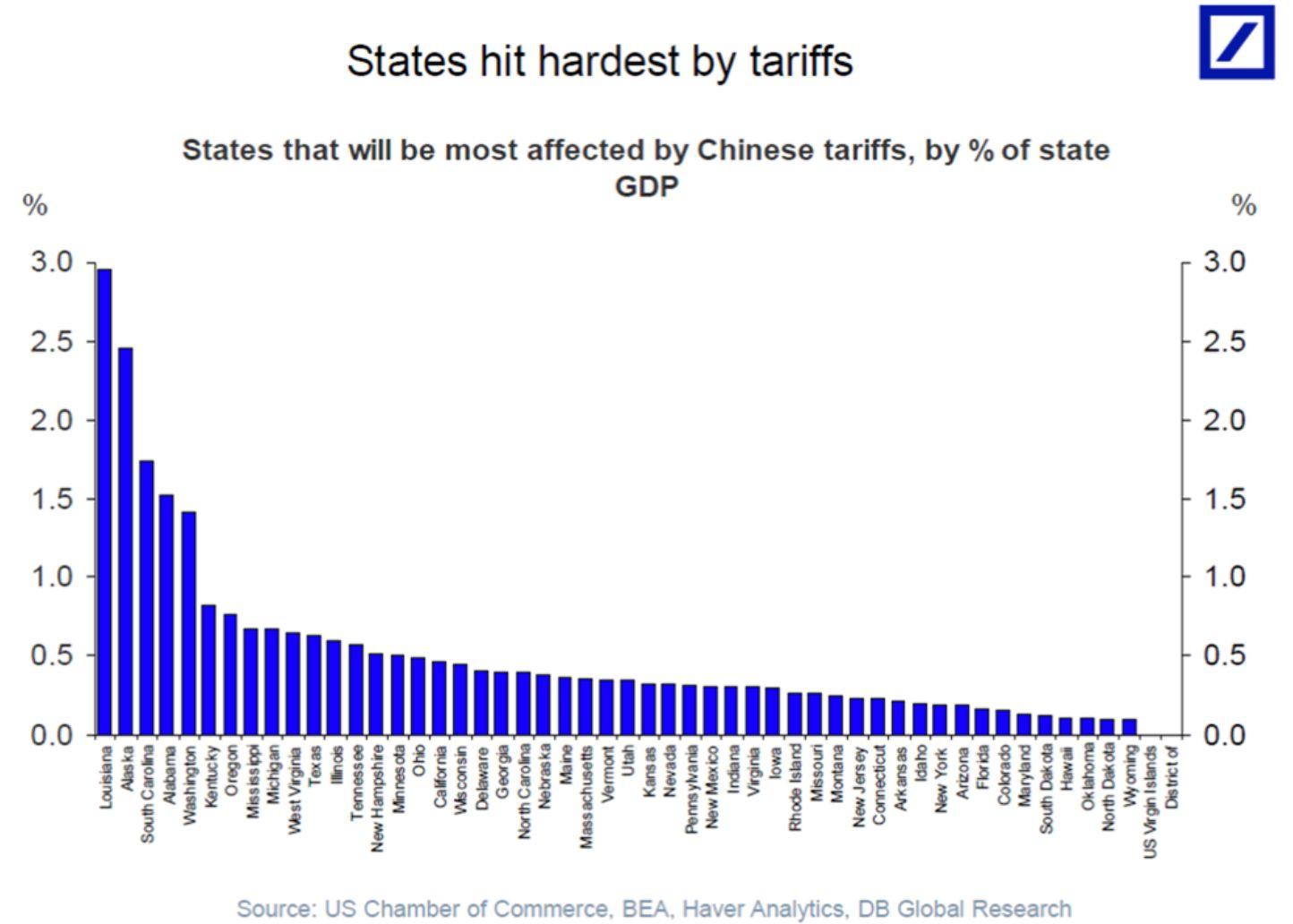 states hit hardest by tariffs