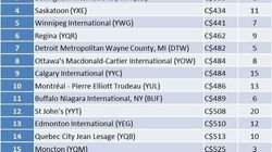 2014 Airport Affordability Index - Ranking the 20 Most Popular Airports Serving