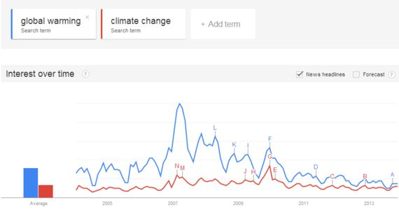 Let's Worry About Climate Change, Not Miley