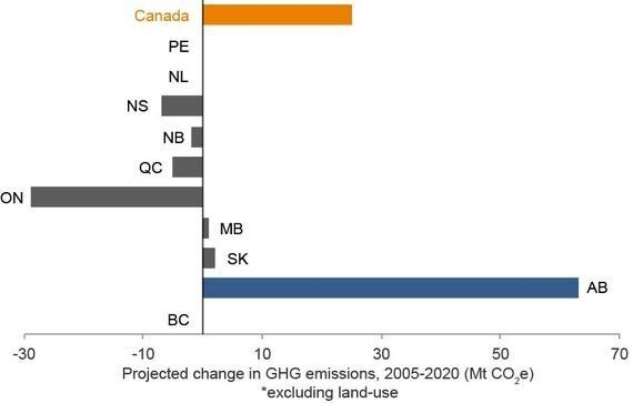 Ontario: Canada's Energy Transition Success