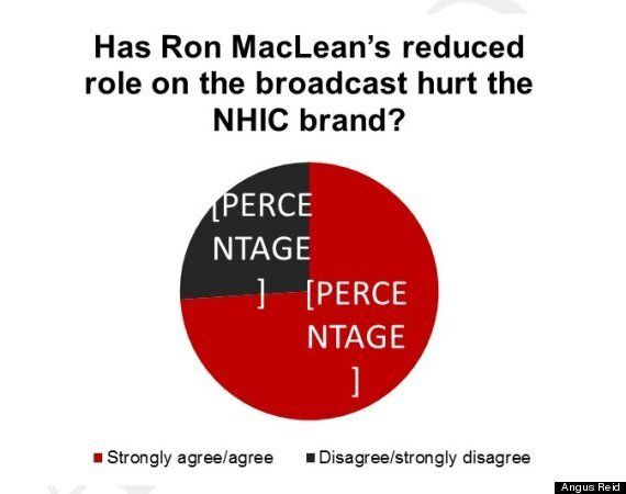 'Hockey Night In Canada' Viewers Aren't Seeing Enough Ron MacLean: Poll