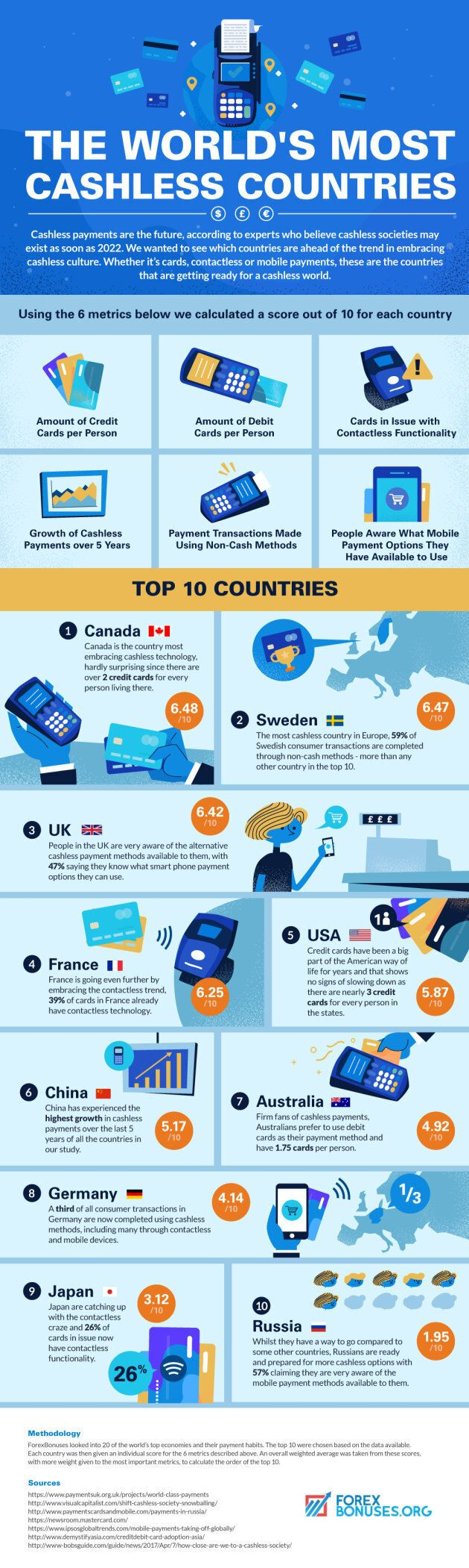 Canada At #1 In Ranking Of World's Most Cashless