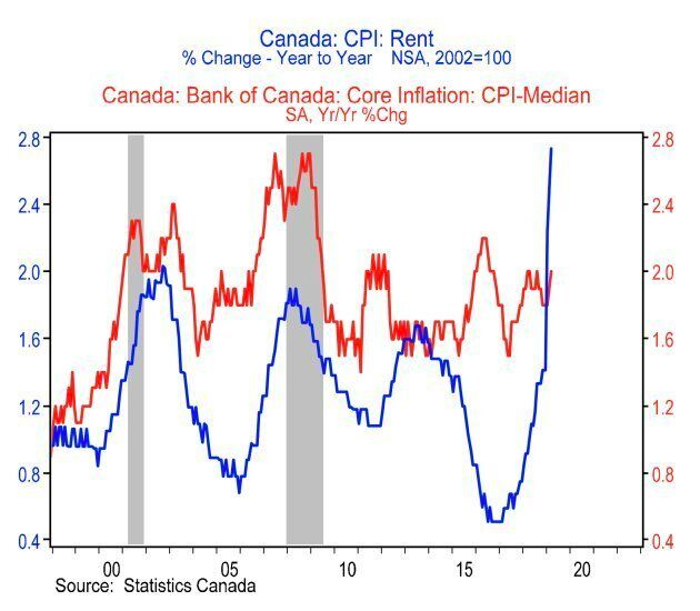 Canadian rent inflation (the blue line) has accelerated since Statistics Canada changed its methodology...