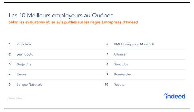 Les 10 meilleurs employeurs au Québec en 2019, selon