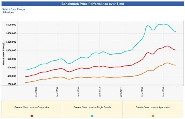 The benchmark prices for single-family homes, condos and all housing types for Greater Vancouver. Prices have peaked and are now declining.