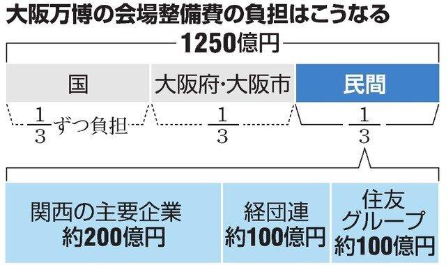 大阪万博の会場整備費の負担はこうなる