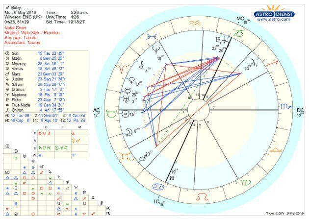 This is what Baby Sussex's birth chart looks like. Double