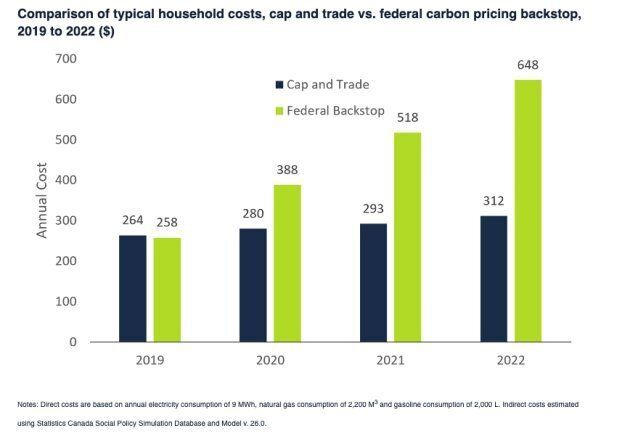 This graph from Ontario's Financial Accountability Offices compares the average cost of the Wynne government's cap-and-trade program and the federal government's carbon tax backstop. The federal carbon tax was applied to Ontario because Premier Doug Ford's government cancelled cap and trade.