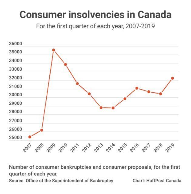 Canadian Bankruptcies Jump At Fastest Pace Since Financial