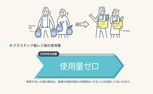 セブン&アイHldgs.のウェブサイトに掲載されている図のスクリーンショット