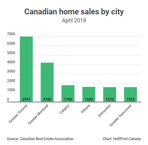 Vancouver Housing Market Not Even Among The Top 5 In Canada