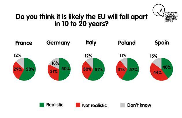 Uno de cada tres jóvenes españoles teme que Europa entre en