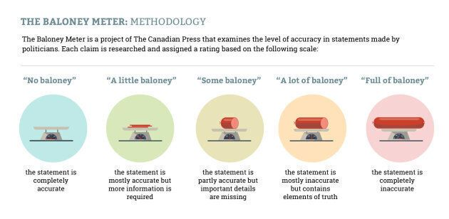 The Baloney Meter scale from The Canadian