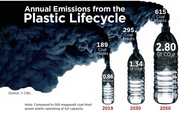 플라스틱과 화력발전소의 오염도