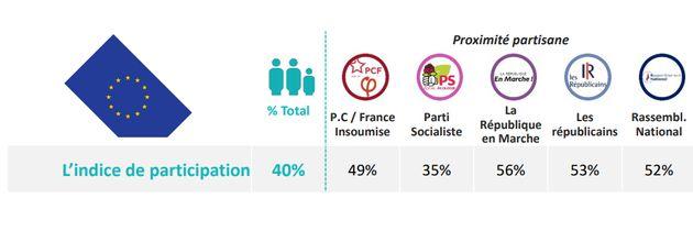 Indice de participation aux européennes selon la proximité partisane.Sondage Opinioway...