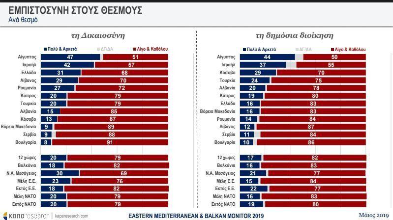 ΚΑΠΑ Research: Τι πιστεύει η Ανατολική Μεσόγειος για θεσμούς, μετανάστες και