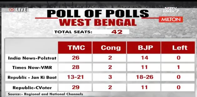 Live Updates: Today's Chanakya Gives Around 350 Seats To NDA; ABP Predicts 287