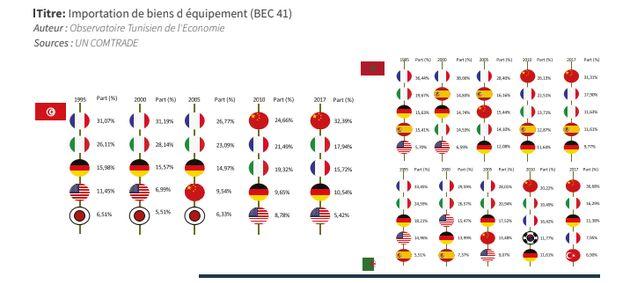 La Chine principal fournisseur de biens dquipement au