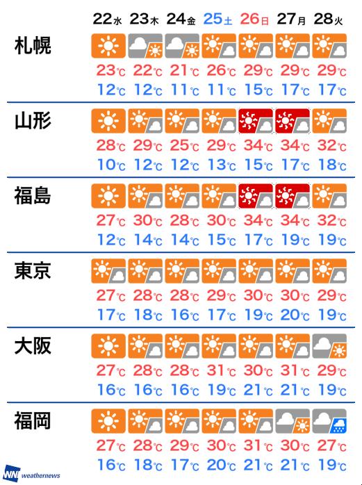 22日(水)から1週間の天気と気温