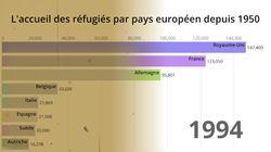 Pour en finir avec les fantasmes sur l'immigration, les chiffres des réfugiés en Europe depuis 60