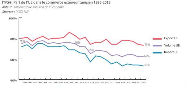 Tunisie: La part de l'UE dans le commerce extérieur se rétracte, selon