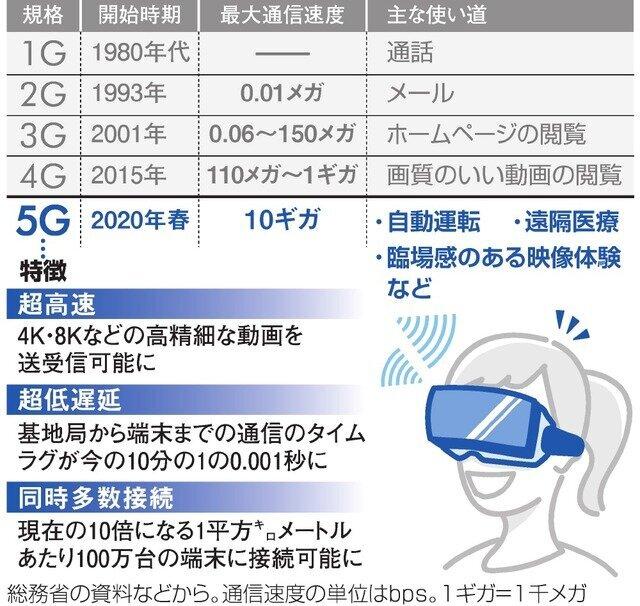 新たな通信サービス「5G」って何?いちからわかるQ&A