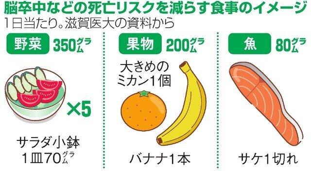 【研究結果】野菜も果物も魚も少なめ、塩は多め⇒死亡リスク3倍