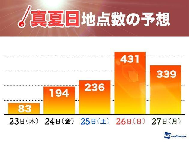 30℃以上の真夏日が予想されるアメダス地点数