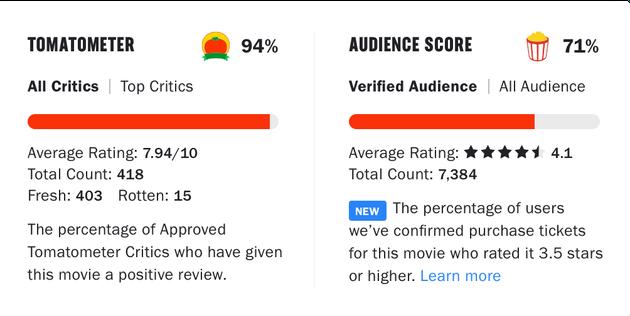 Rotten Tomatoes Makes More Tweaks That'll Help Stop