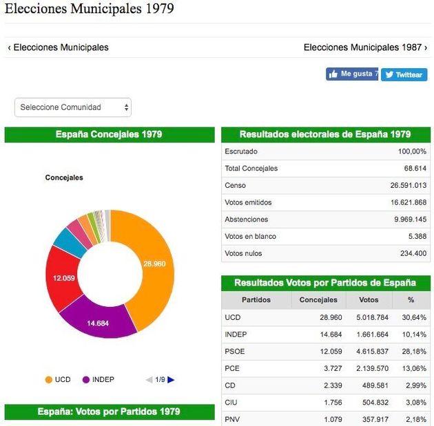 Lo que nos enseñaron las elecciones municipales de 1979, 40 años