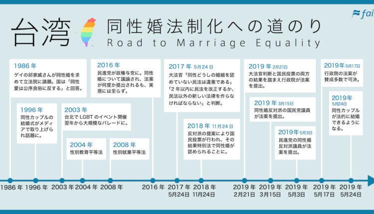 「アジアにおける人権の灯台になる」台湾の同性婚法制化への道のり