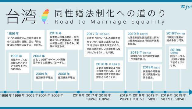 台湾 同性婚法制化への道のり