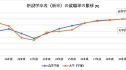 文部科学省と厚生労働省発表の「大卒就職率97.6%」の陰で、14人に1人は進路未定(育て上げリサーチ)