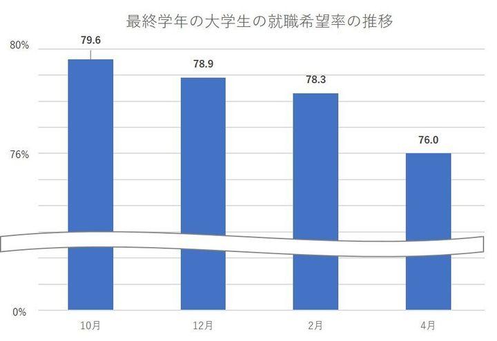 厚生労働省・文部科学省「平成31年3月大学等卒業者の就職状況」より作成