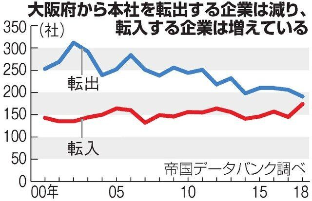 大阪への本社転入、23年ぶりの高水準 人気じわじわ