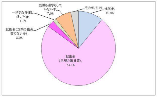 出典:文部科学省「平成30年度学校基本調査 状況別卒業者数の比率(大学[学部])