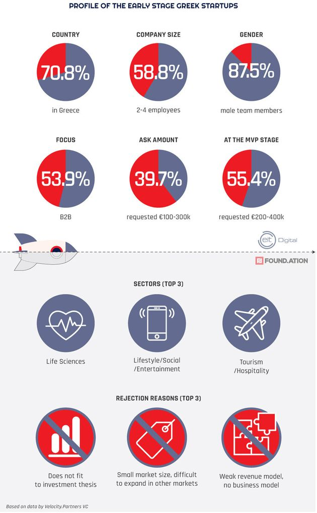 Τι συμβαίνει με τις startups στην