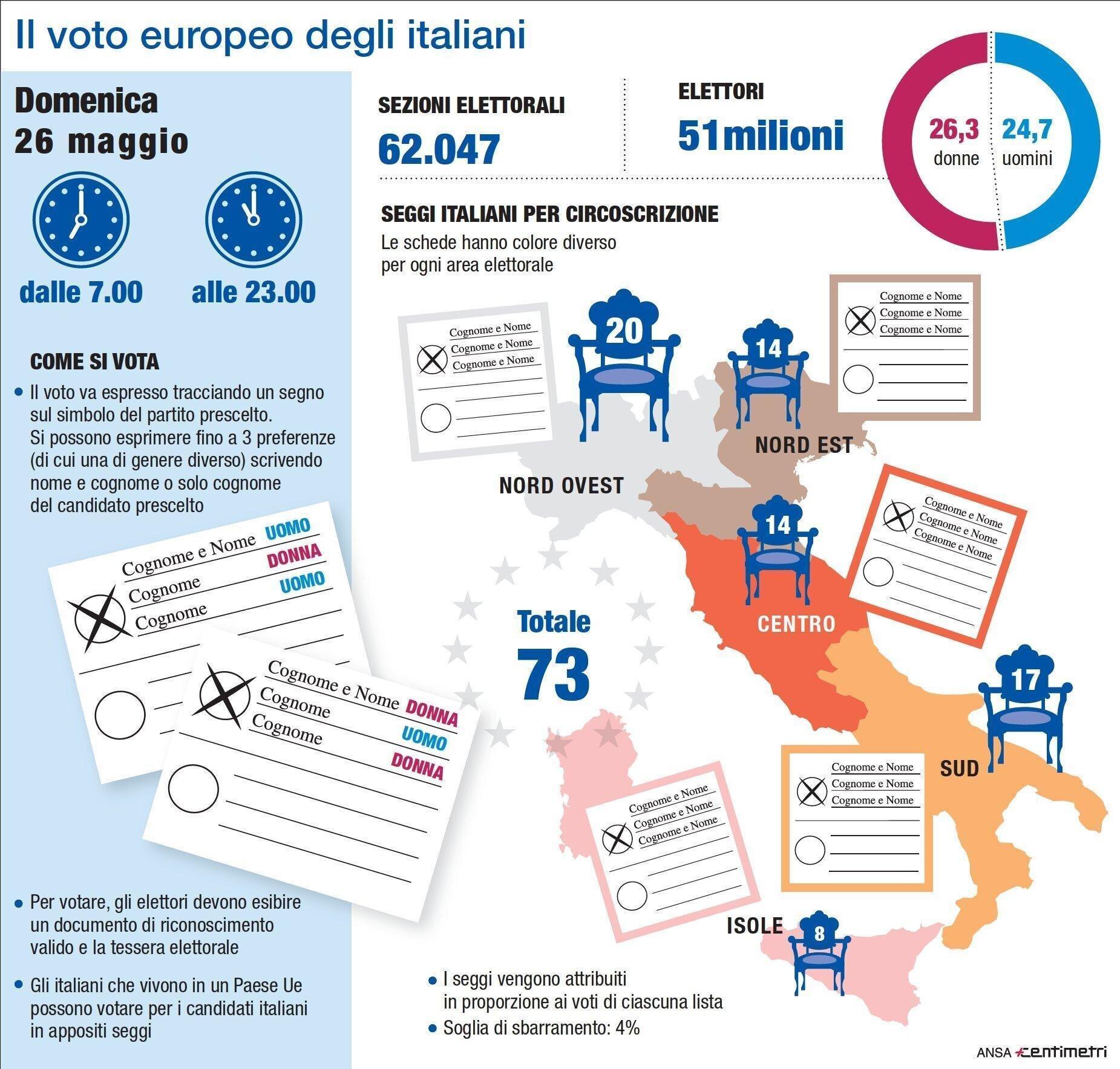 Voto di preferenza e alternanza di genere: come si vota alle elezioni