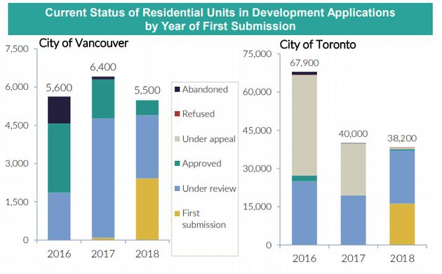 New Condos Are Way More Expensive Than Resale, And Now They're Risky