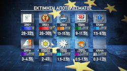Κύπρος - Ευρωεκλογές: Οριακή νίκη για το ΔΗΣΥ - Το τελικό