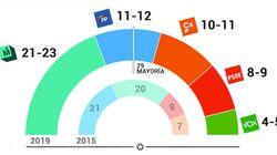 Sondeo de Telemadrid: la izquierda gana en el Ayuntamiento y la