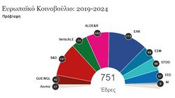 Ευρωεκλογές: Χάνουν έδρες ΕΛΚ και Σοσιαλιστές, άνοδος των