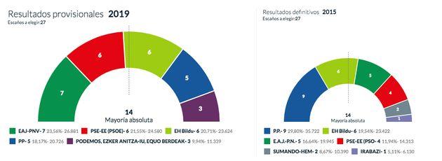 🔴Directo: Los resultados de las elecciones municipales, autonómicas y