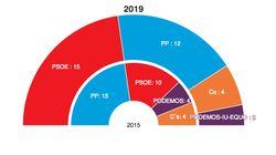 La izquierda arrebata el poder al PP en La Rioja después de 24
